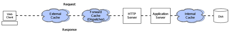 Diagram: time-to-first-byte performance testing with N-tiered architecture