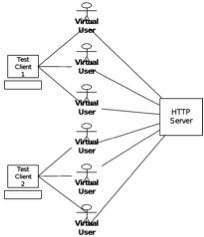 Virtual user map showing how users of each test client all feed into the same HTTP server.