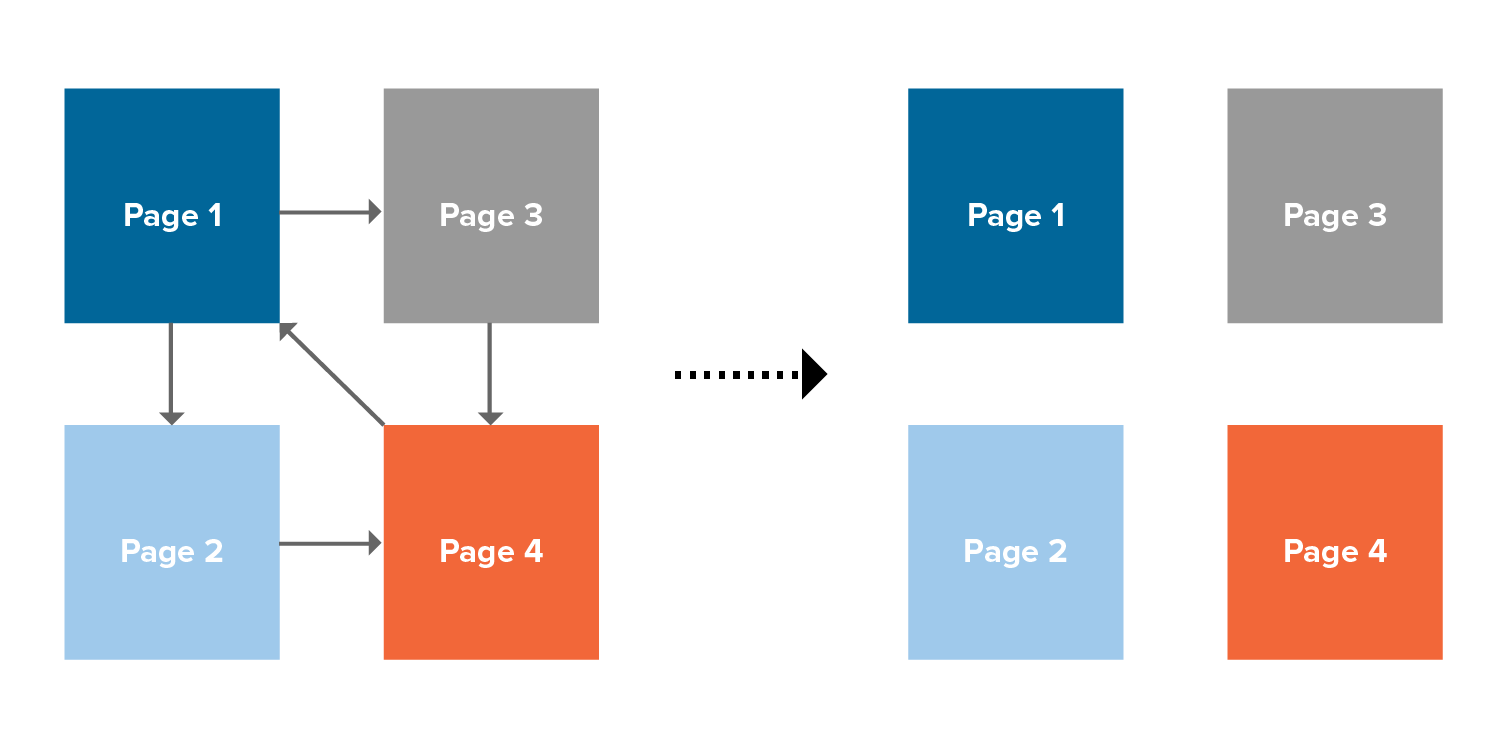 Broken relationships between pages