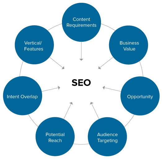 Graph of elements contributing to SEO: Content requirements, business value, opportunity, audience targeting, potential reach, intent overlap, vertical/features