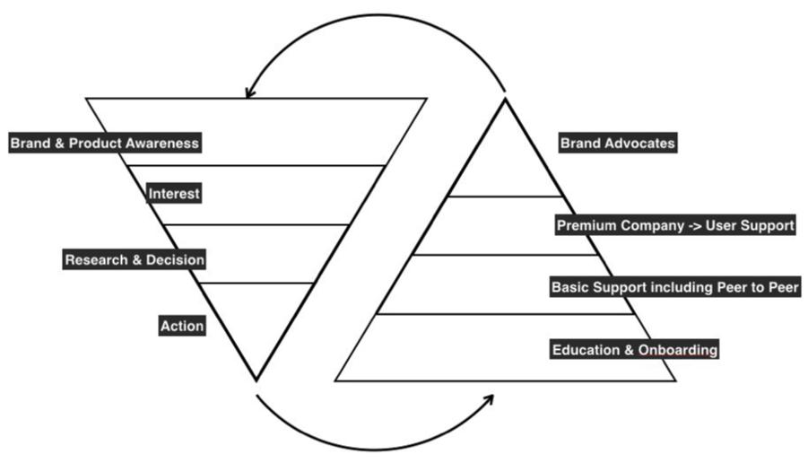 communitiesdiagram