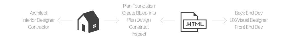 Interaction between coding, design, and development