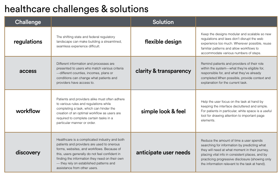 Challenges and solutions in designing healthcare UX