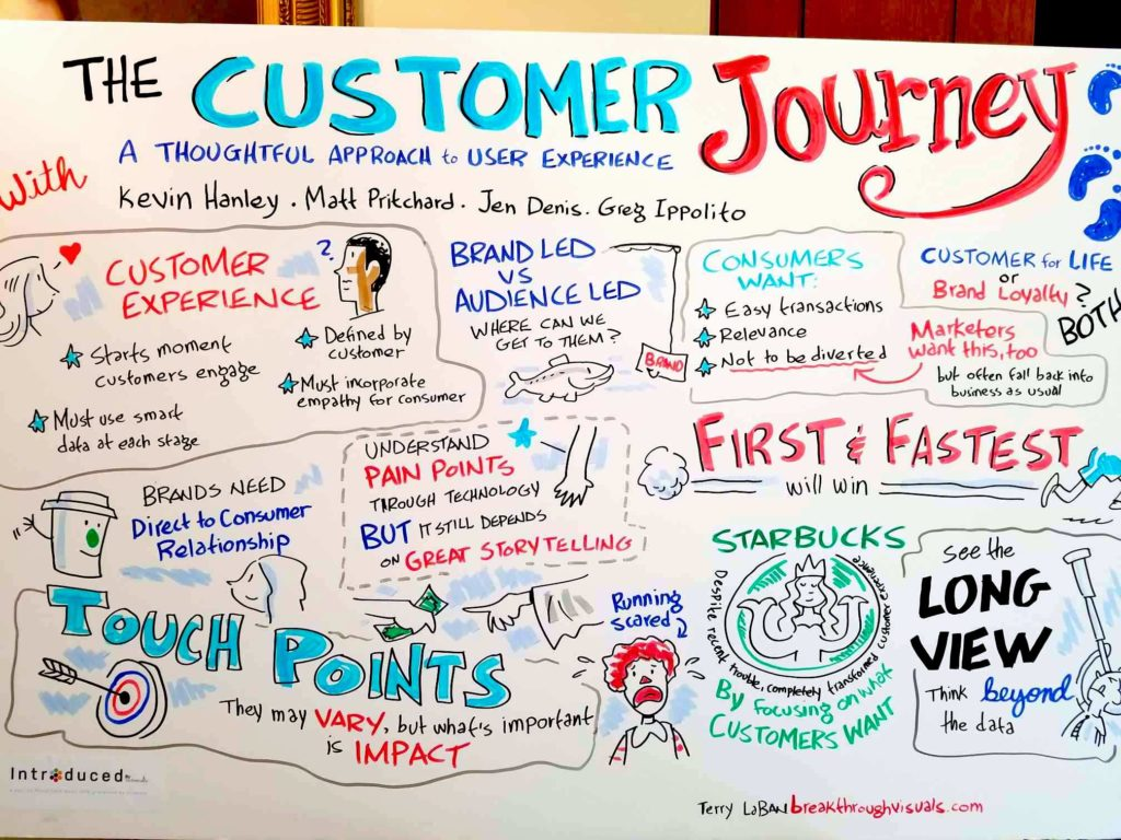Customer Journey panel illustrated insights by Terry LaBan