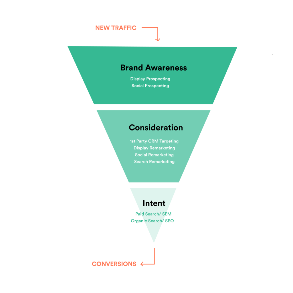 Conversion funnel tactics from prospecting to remarketing to search.
