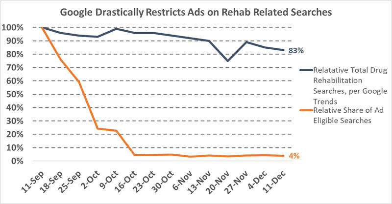 Line graph showing the sudden drop in ads on addiction treatment services