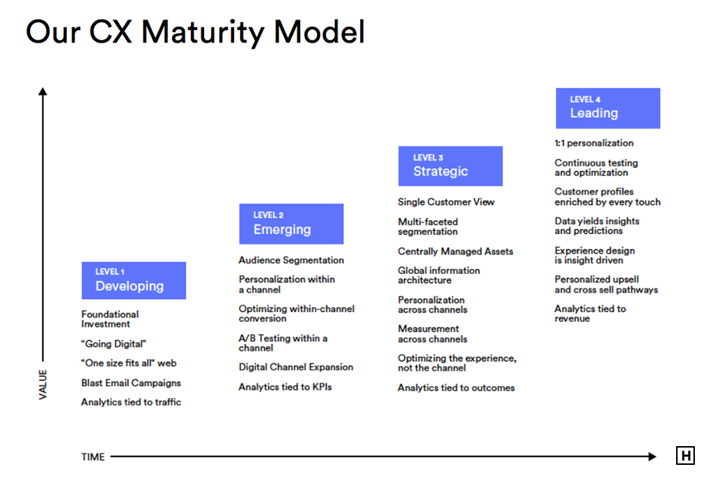 Hero Digital CX Maturity Model showing stages of CX growth and implementation