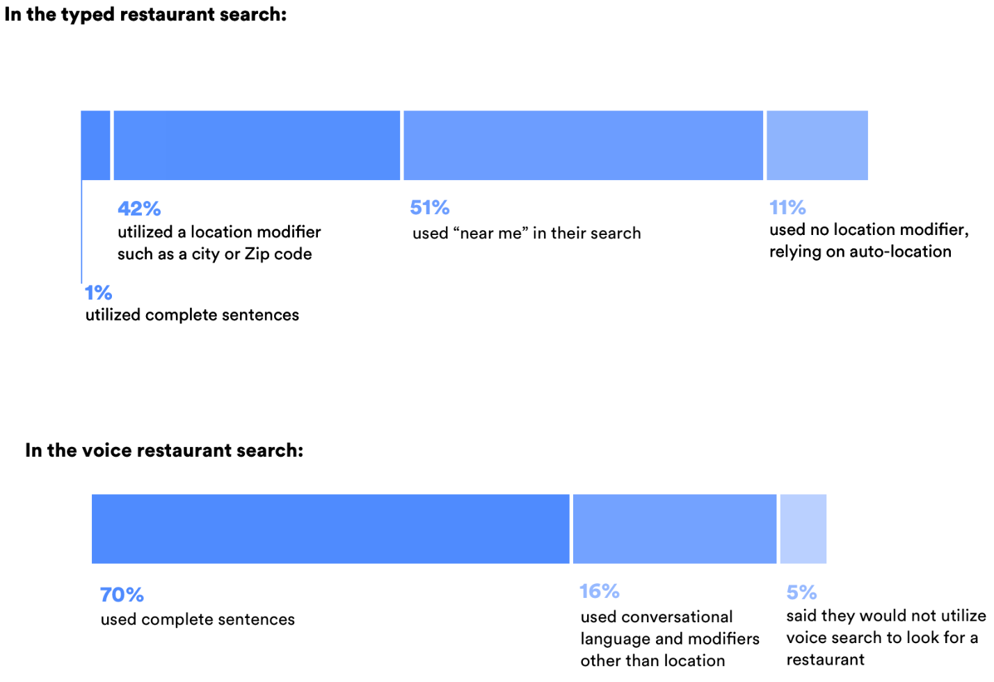 "In the typed restaurant search, 1% used completed sentences, 42% used a location modifier, 51% used ""near me"", and 11% relied on auto-location while in the voice restaurant search, 70% used complete sentences, 16% used conversational language, and 5% said they wouldn't use voice to search for a restaurant."