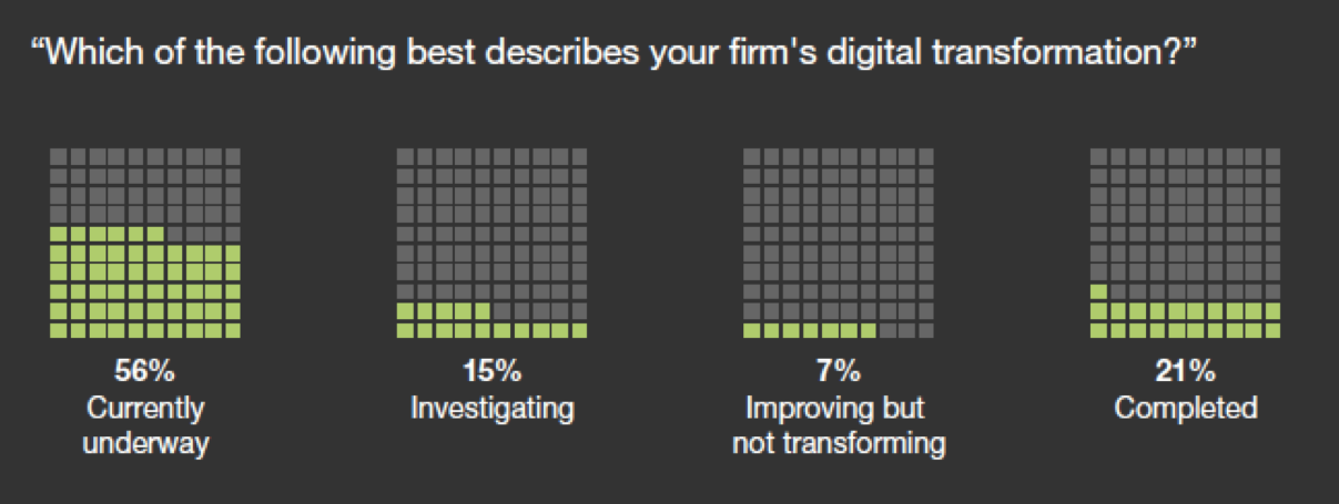 Bar charts showing Forrester survey results of stages of digital transformation