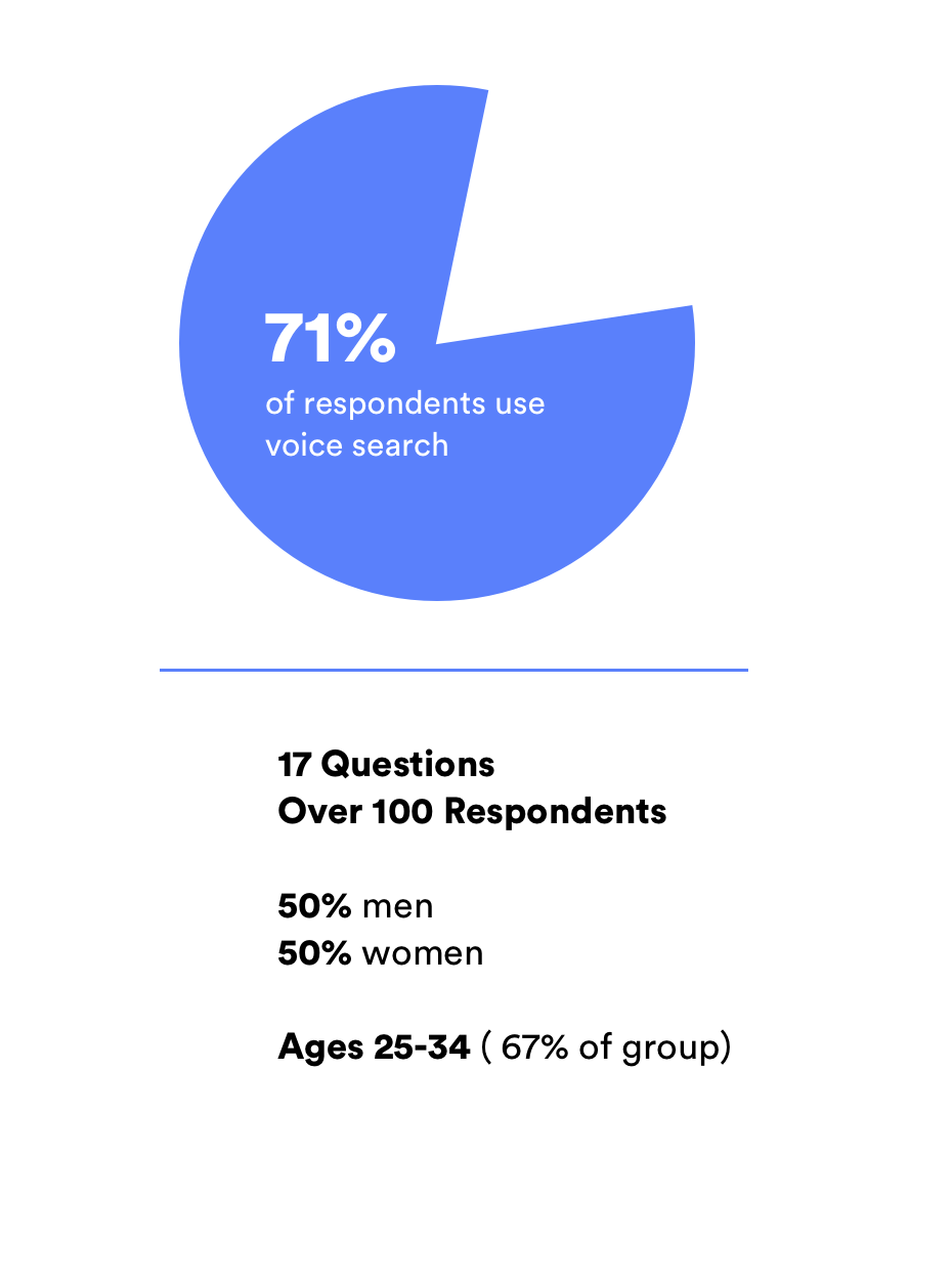 Voice survey responses: 71% use voice search, 53% men and 45% women, 67% of respondents were ages 25-34