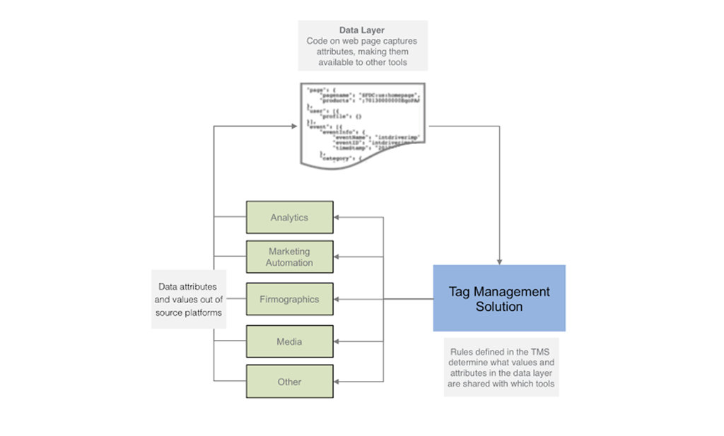 Data travels from data layer into tag management solution, which informs data attributes that enter back into the data layer