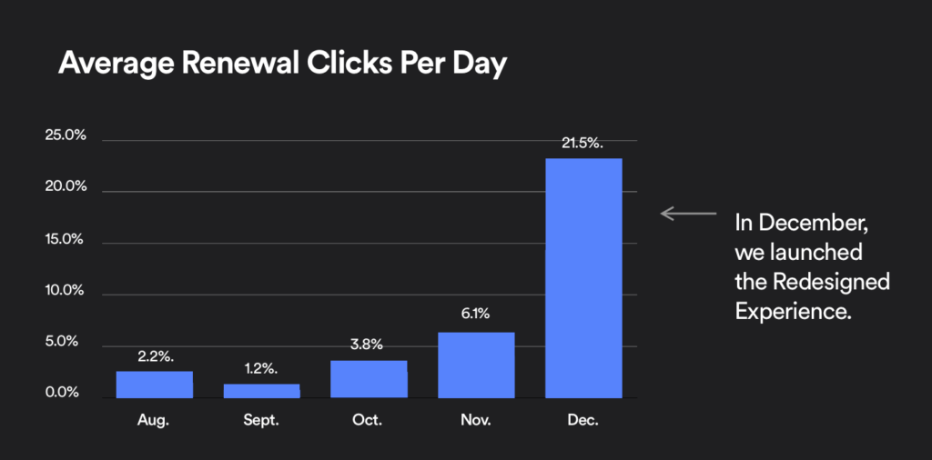 Renewal clicks per day chart, with roughly 15% increase after redesign