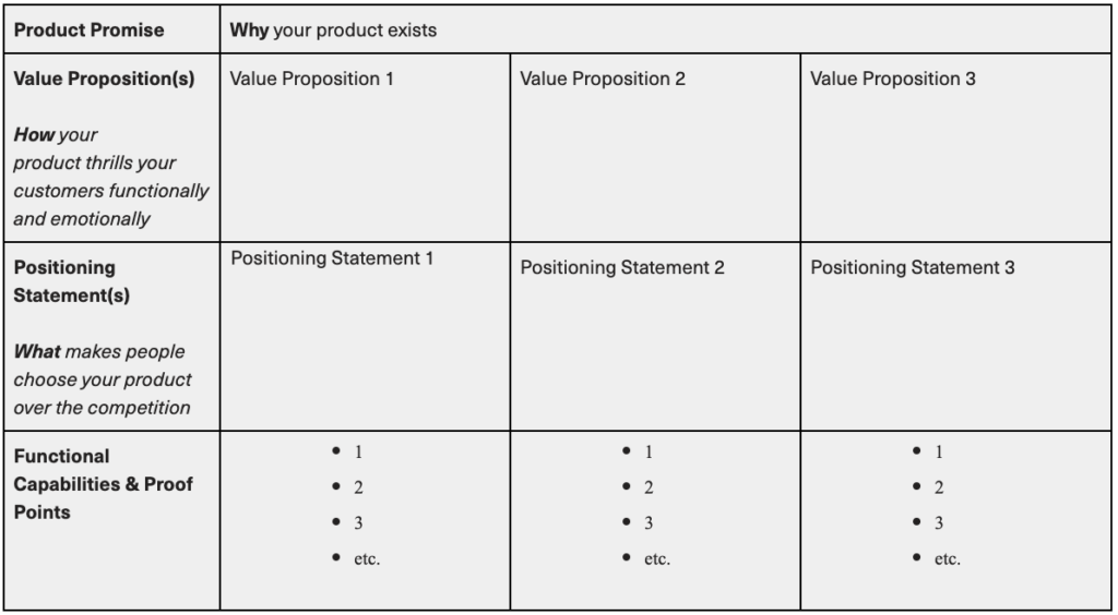 Table to discover why your product exists: value propositions, positioning statements, and functional capabilities and proof points