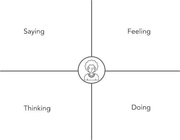 4 quadrant empathy map with labels for saying, feeling, thinking, doing