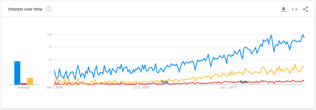 Line graph comparing three search terms' popularity over time
